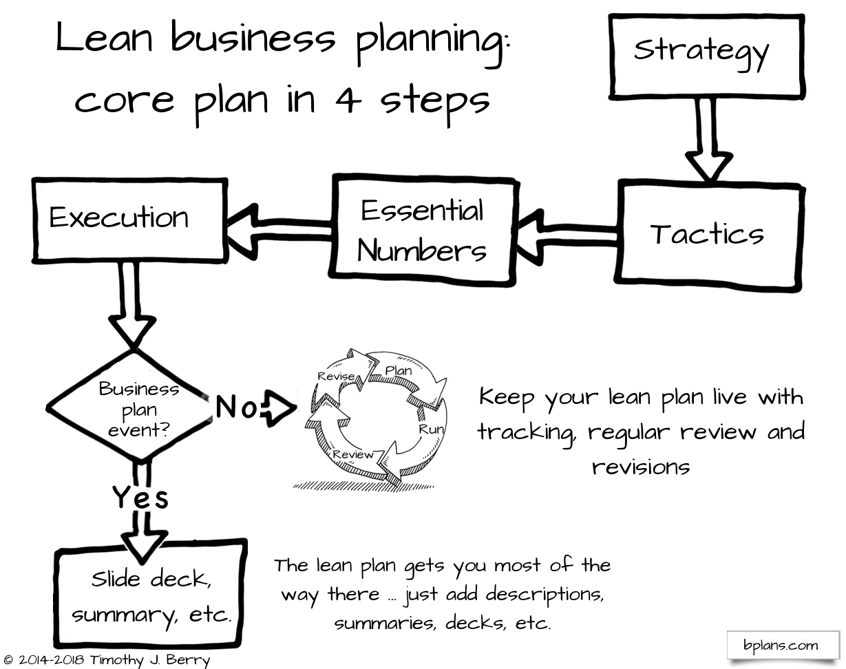 Lean business planning in a nutshell lean business planning lean business planning accmission Image collections