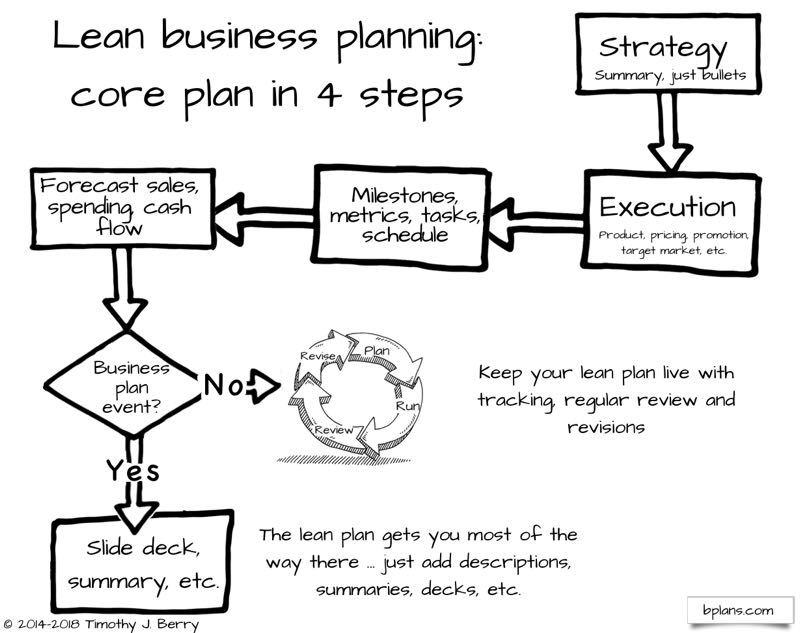 An Overview Of Lean Business Planning Bplans - Lean business plan template