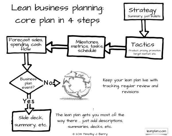 draw up a simple single business plan