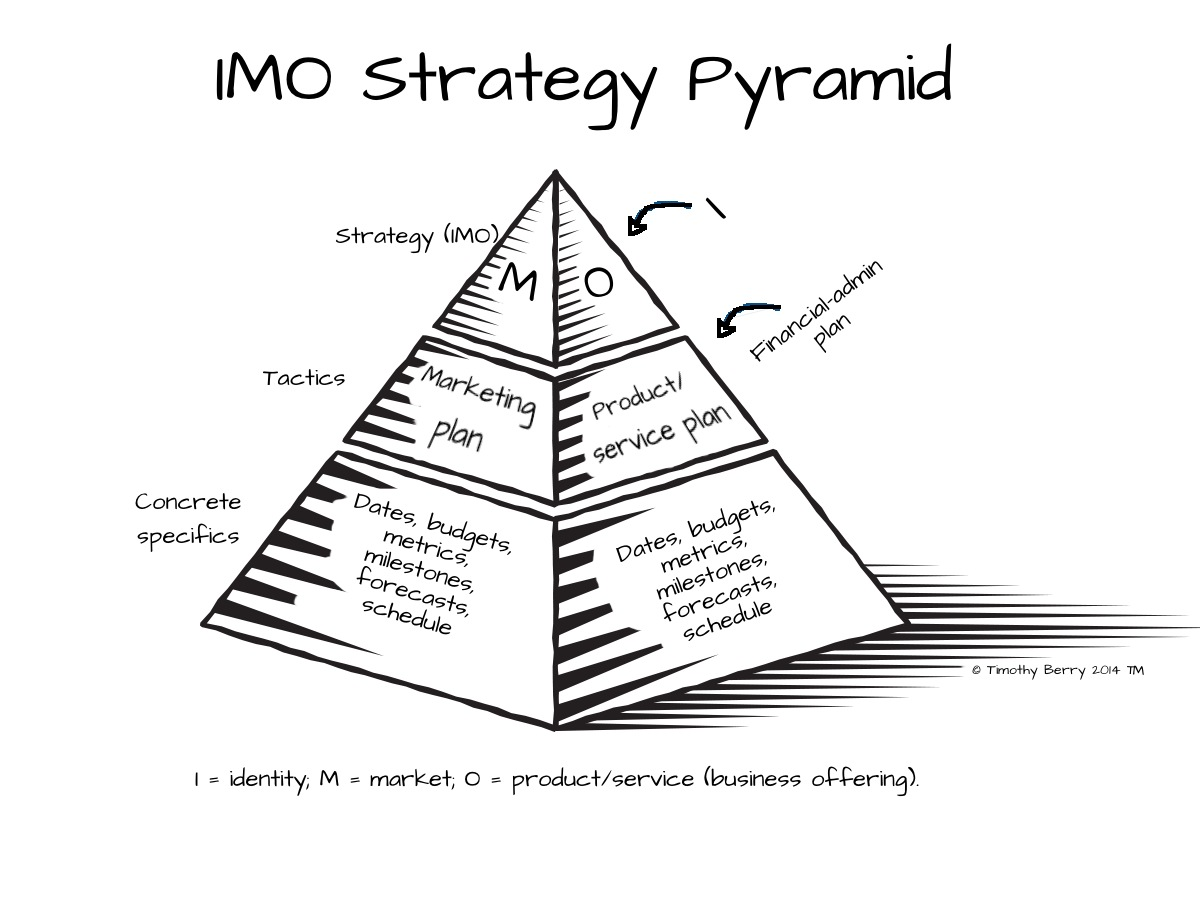 IMO Strategy Pyramid