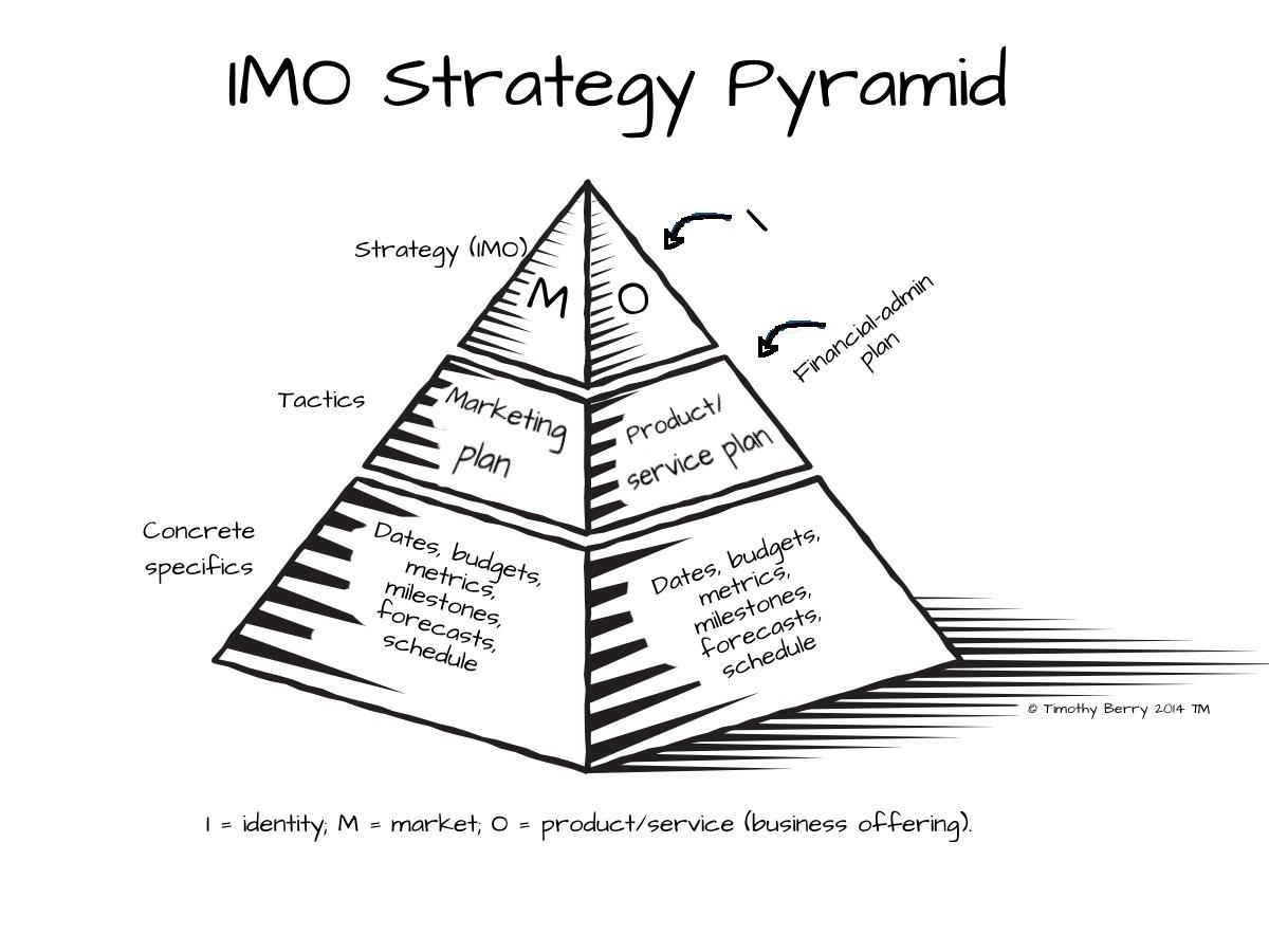IMO Strategy Pyramid