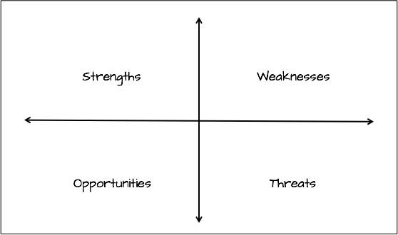 Do A Swot Analysis  Lean Business Planning