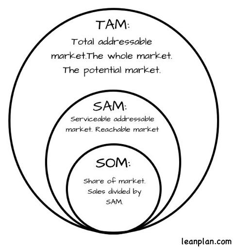 TAM-SAM-SOM