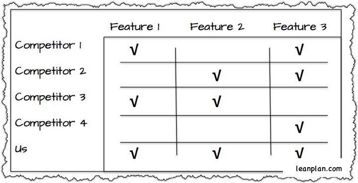 competitive-matrix-example