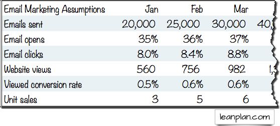 Sample email sales forecast assumptions