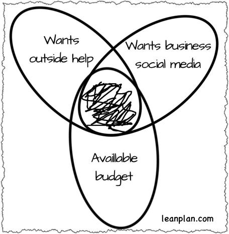 Strategic Market Intersection