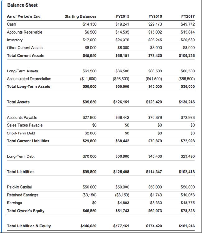 LivePlan Projected Balance Sheet