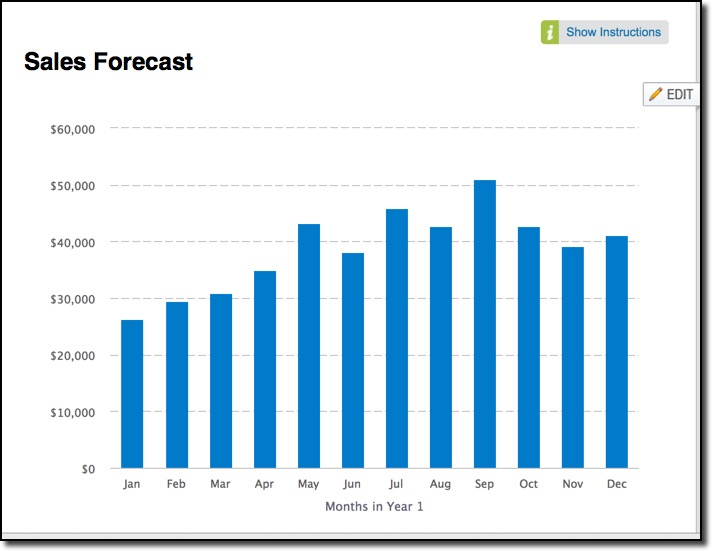 How To Forecast Sales With Liveplan  Lean Business Planning