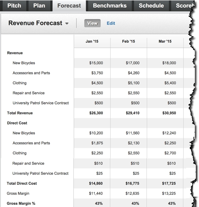 How to Forecast Sales with LivePlan – Sales Forecast