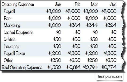 Sample Restaurant Operating Expense Budget