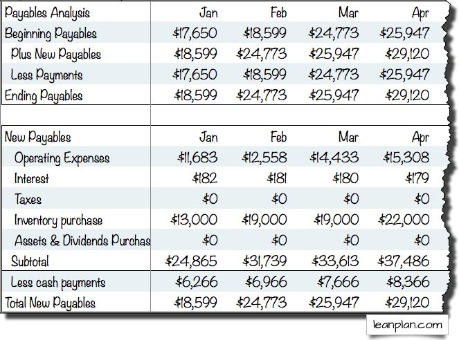 sample payables cash flow assumptions